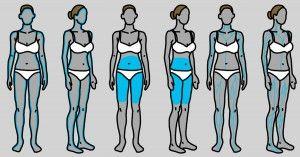 Tutti i sintomi di disfunzioni tiroidee