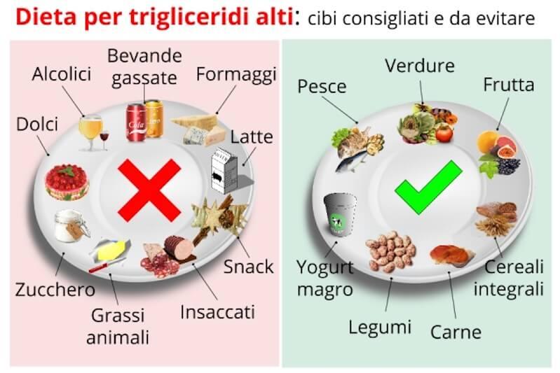dieta per eliminare i trigliceridi altino