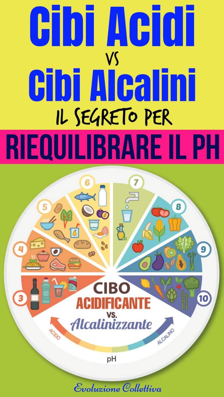 #cibiacidi #cibialcalini #alimentazione #salute #evoluzionecollettiva